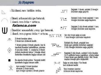 Sis Diagrami Desen Anlatimi 2