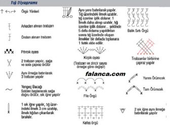Tig Diyagramlari